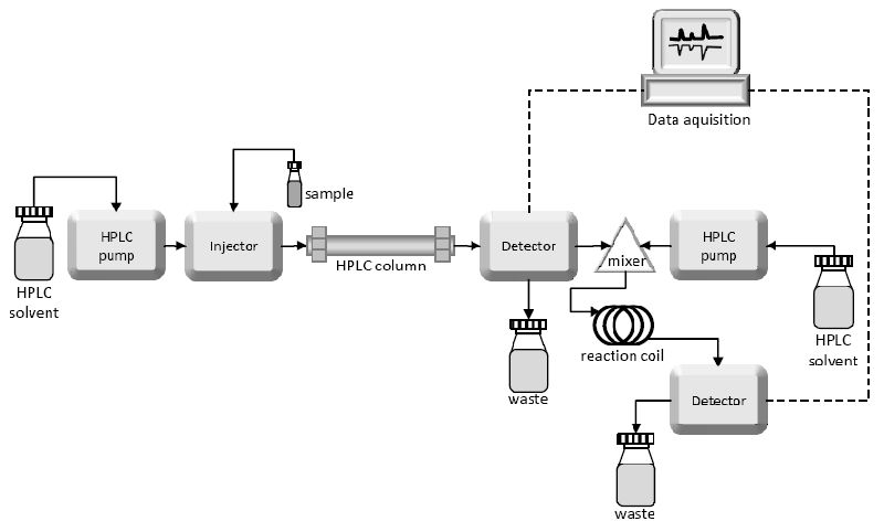 Hplc schematic